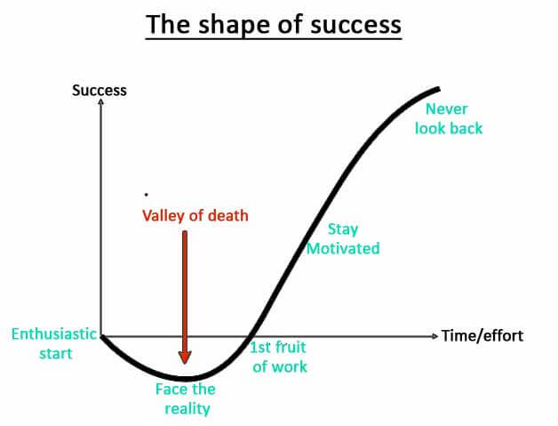 Shape of success If you cannot see this image you are missing a lot